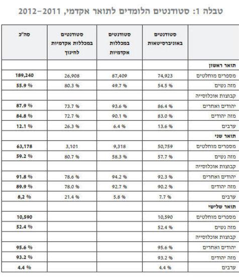טבלה סטודנטים ערבים